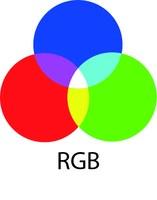 RGB värimalli