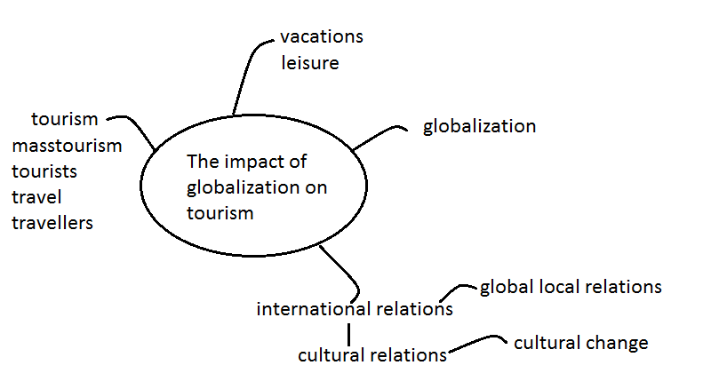 globalization key concepts Key terms synergy: the concept that a whole can derive more value than the  combination of the individual parts a common expression in defining synergy is.