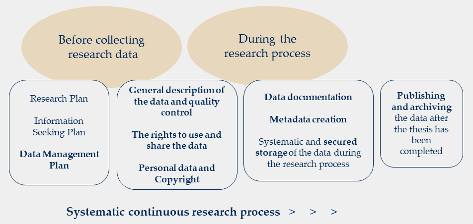 Data Management process_k20