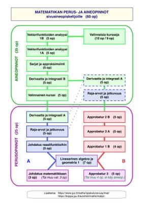 Yleiskuva perus- ja aineopintojen kahdesta suoritustavasta, vaihtoehdoista A ja B. Katso tarkemmin opinto-oppaasta.