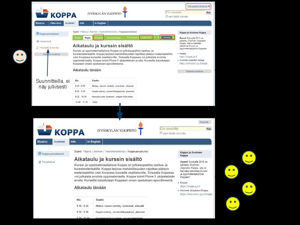 Koppa, avoimet sisällöt -kaavio